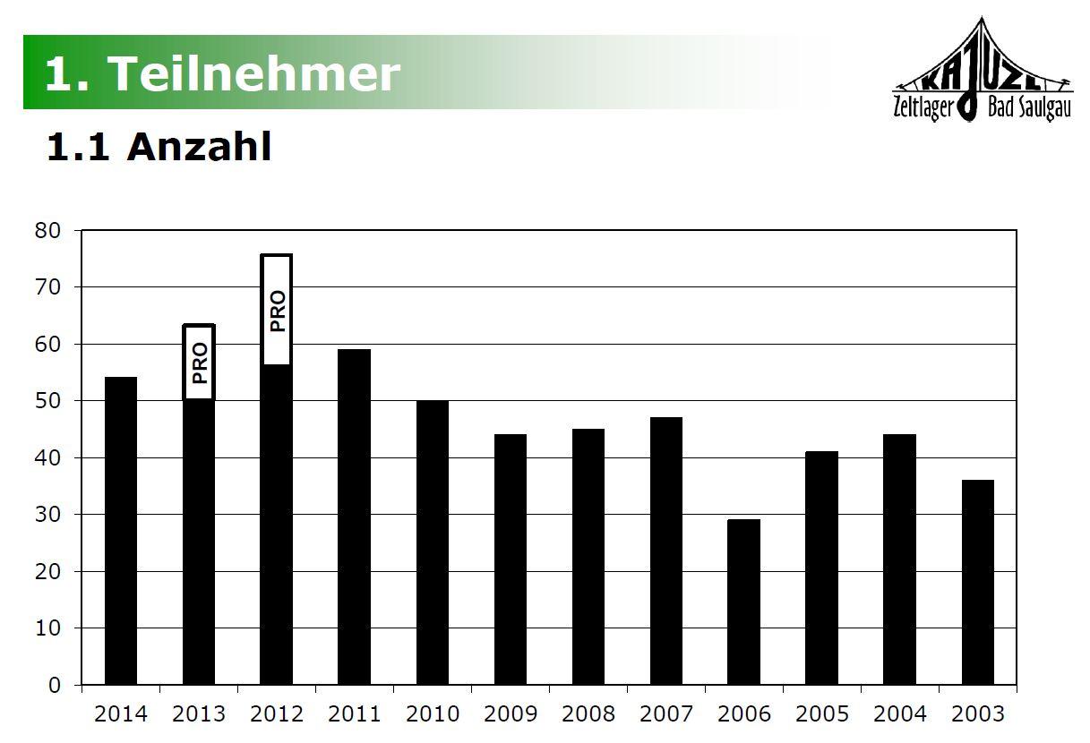 KAJUZL_Statistik_2014